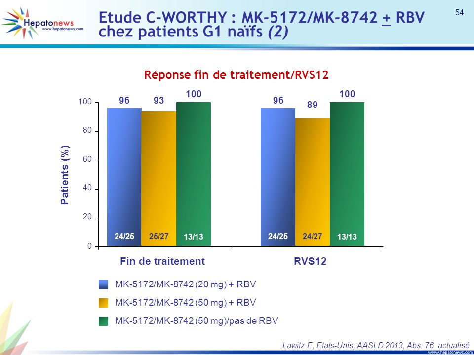 Etude C-WORTHY : MK-5172/MK-8742 + RBV chez patients G1 naïfs (2)