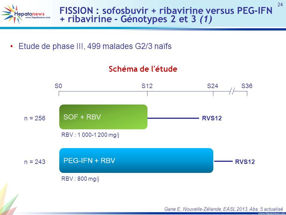 FISSION : sofosbuvir + ribavirine versus PEG-IFN + ribavirine - Génotypes 2 et 3 (1)