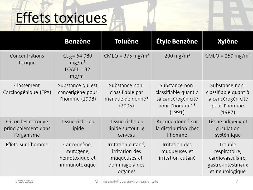Effets toxiques Benzène Toluène Étyle Benzène Xylène