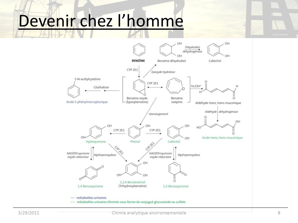 Chimie analytique environnementale