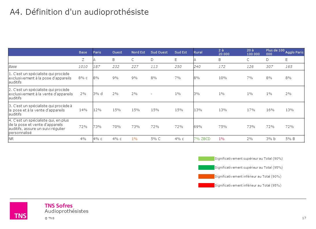A4. Définition d un audioprothésiste