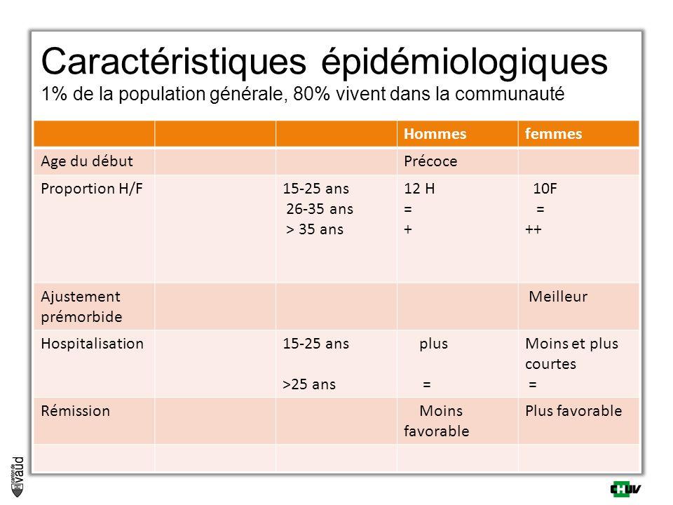 Caractéristiques épidémiologiques 1% de la population générale, 80% vivent dans la communauté