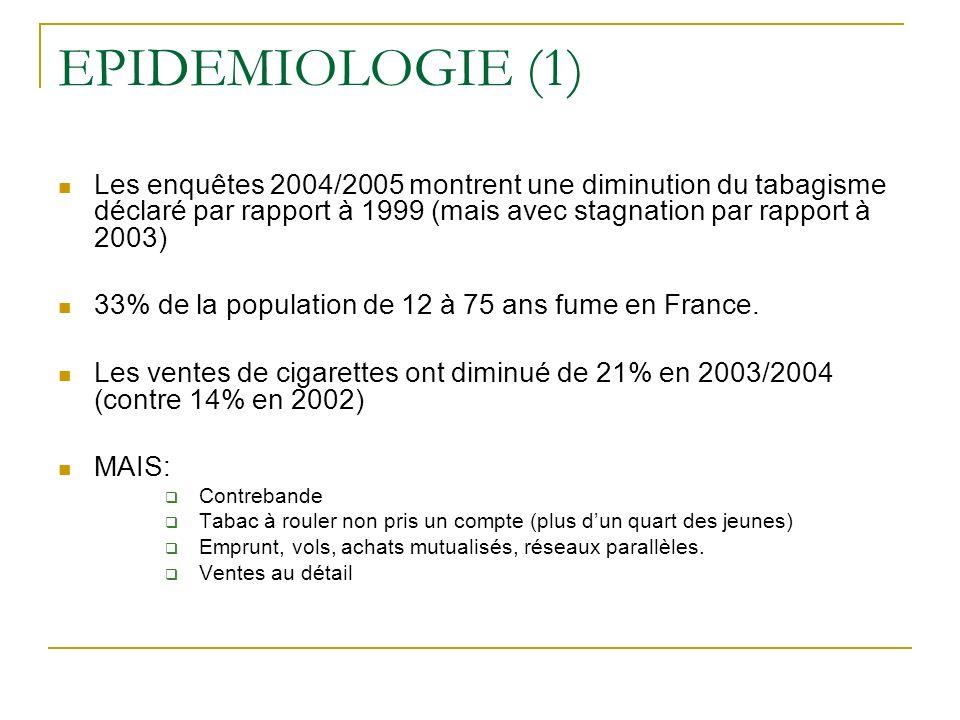 EPIDEMIOLOGIE (1) Les enquêtes 2004/2005 montrent une diminution du tabagisme déclaré par rapport à 1999 (mais avec stagnation par rapport à 2003)
