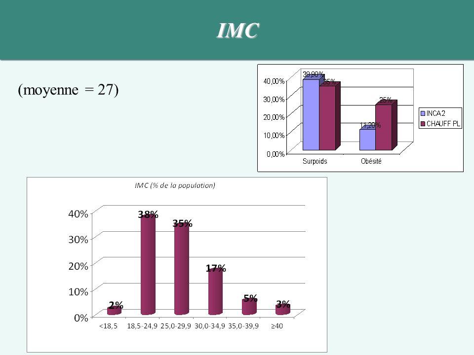 IMC (moyenne = 27)