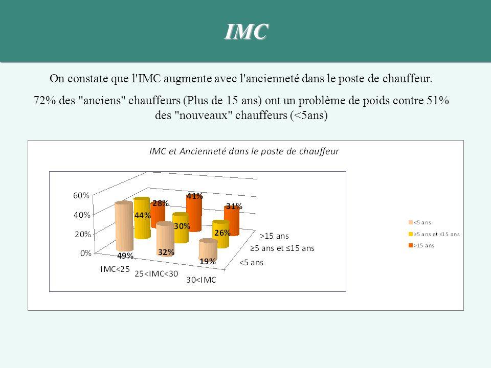 IMC On constate que l IMC augmente avec l ancienneté dans le poste de chauffeur.