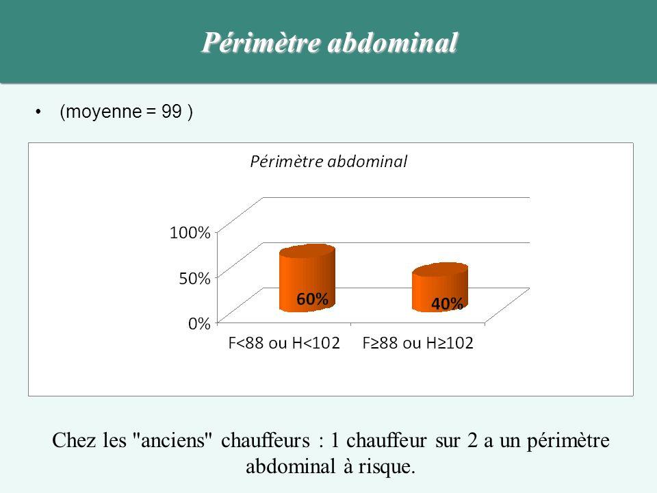 Périmètre abdominal (moyenne = 99 ) Chez les anciens chauffeurs : 1 chauffeur sur 2 a un périmètre abdominal à risque.