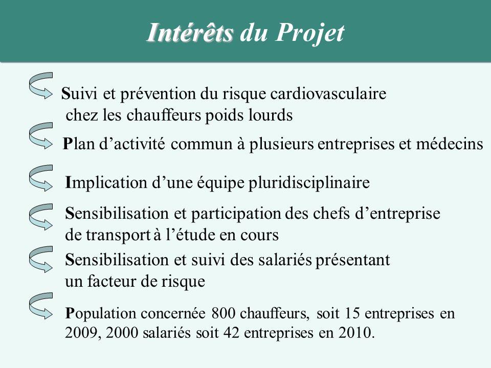 Intérêts du Projet Suivi et prévention du risque cardiovasculaire