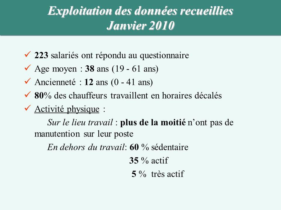 Exploitation des données recueillies Janvier 2010