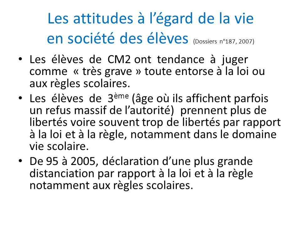 Les attitudes à l'égard de la vie en société des élèves (Dossiers n°187, 2007)