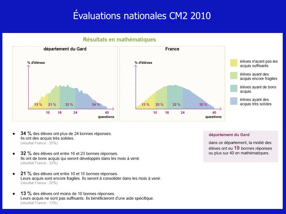 Évaluations nationales CM2 2010