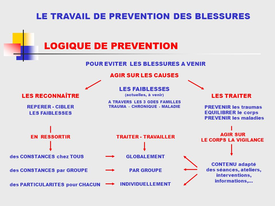 BLESSURES en VB LOGIQUE DE PREVENTION