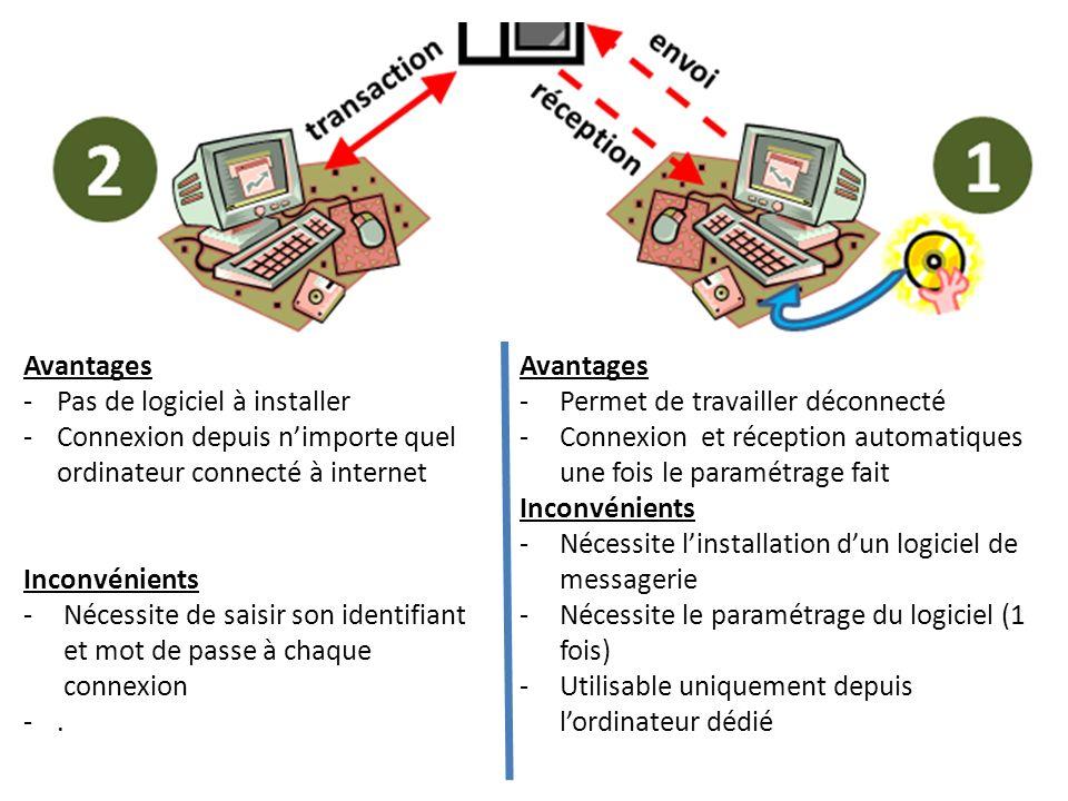 Avantages Pas de logiciel à installer. Connexion depuis n'importe quel ordinateur connecté à internet.