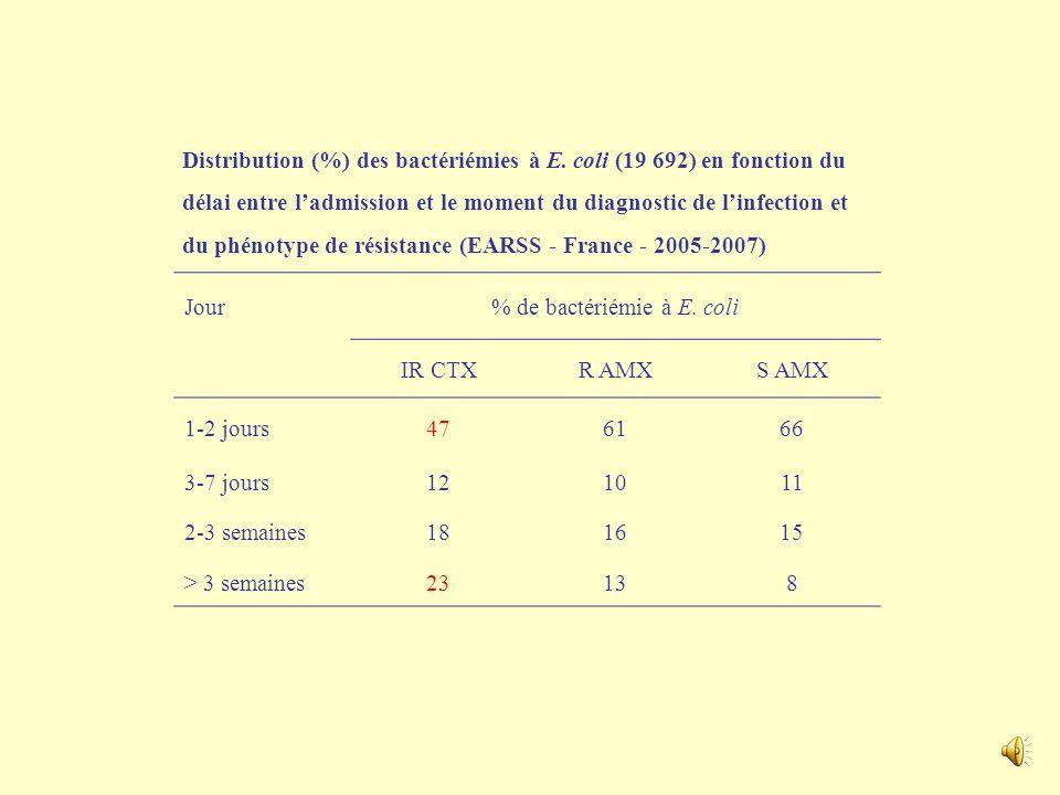 % de bactériémie à E. coli