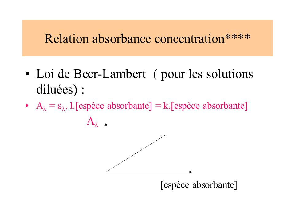 Relation absorbance concentration****
