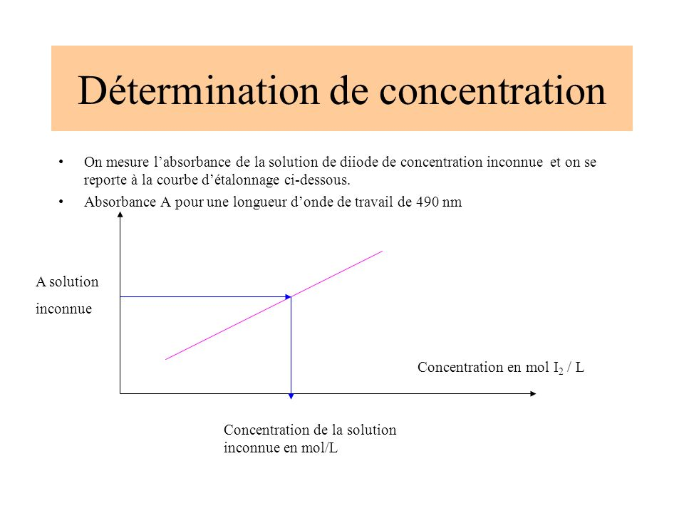 Détermination de concentration