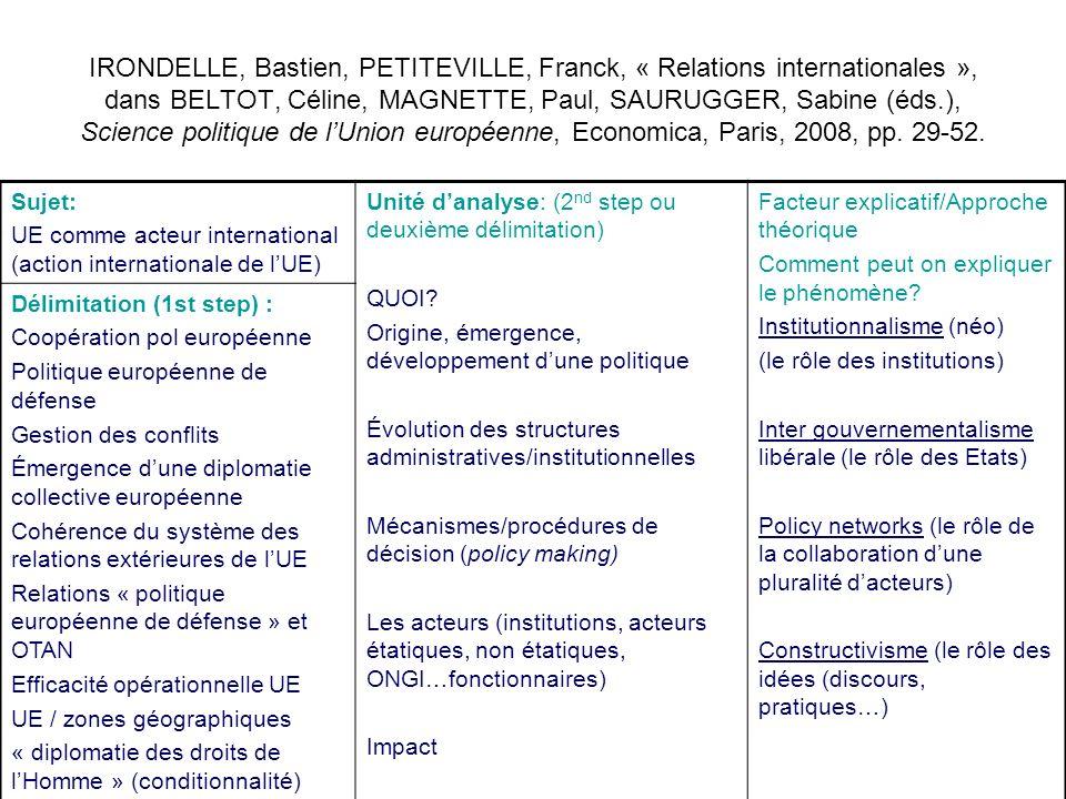 IRONDELLE, Bastien, PETITEVILLE, Franck, « Relations internationales », dans BELTOT, Céline, MAGNETTE, Paul, SAURUGGER, Sabine (éds.), Science politique de l'Union européenne, Economica, Paris, 2008, pp. 29-52.