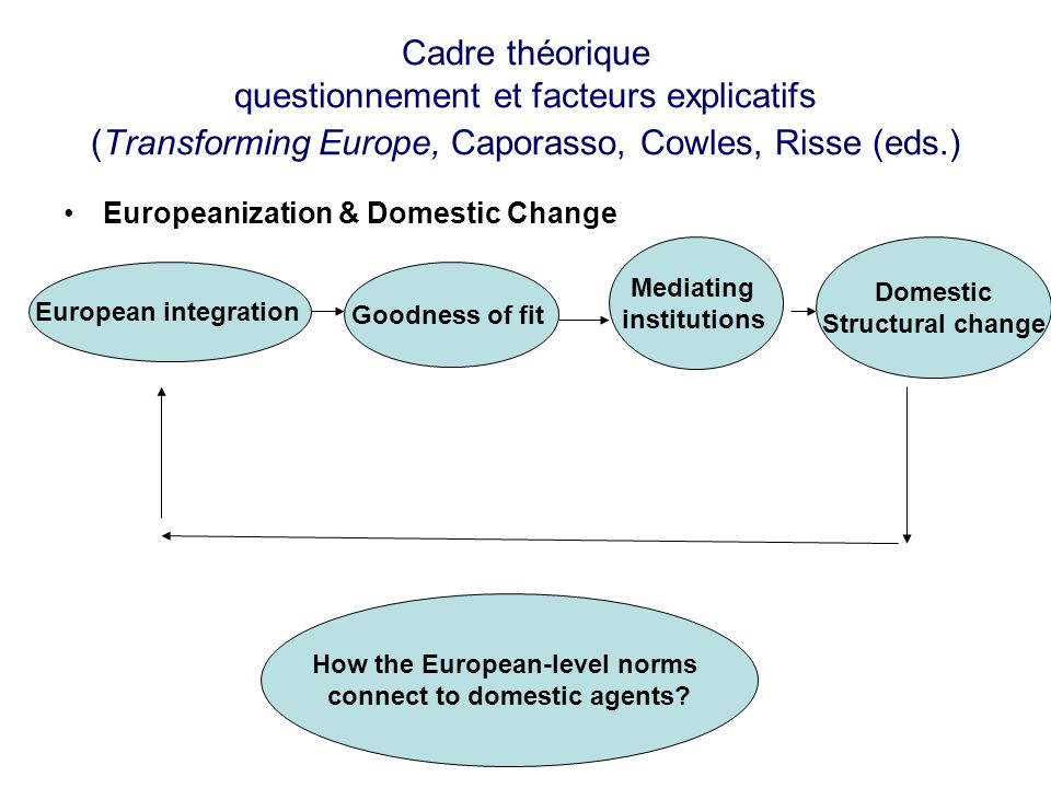 How the European-level norms connect to domestic agents