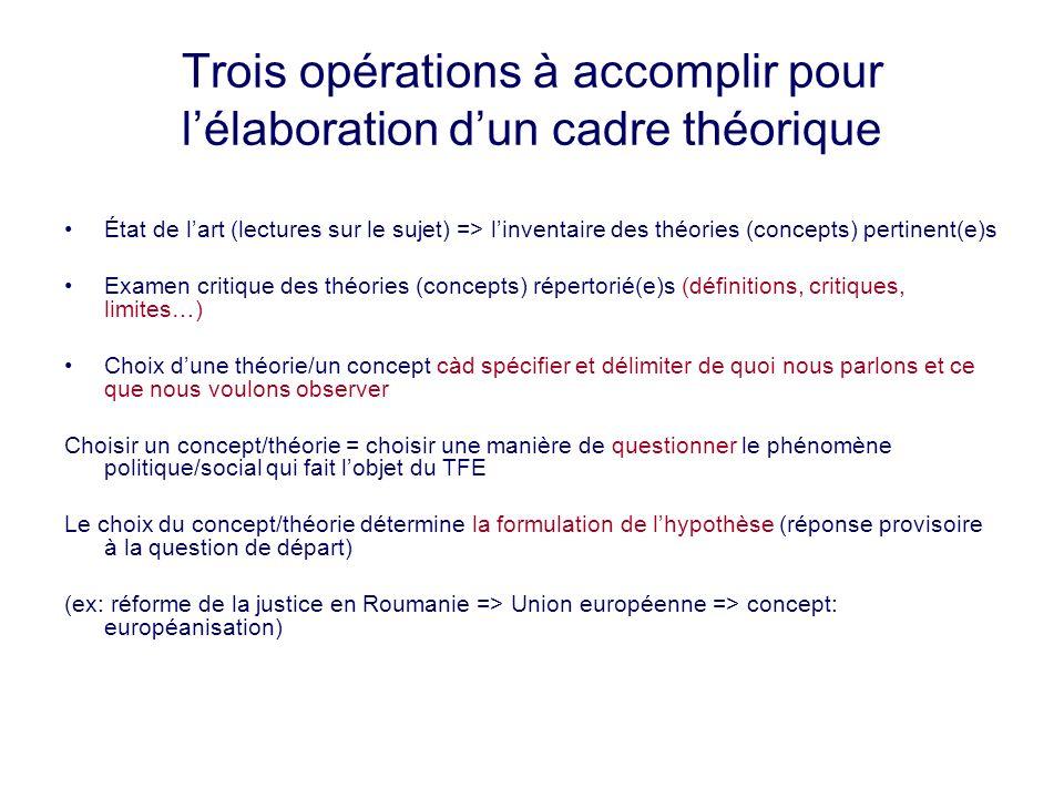 Trois opérations à accomplir pour l'élaboration d'un cadre théorique