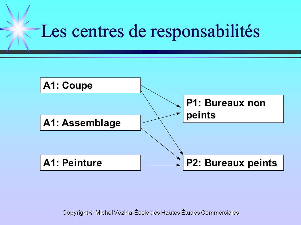 Les centres de responsabilités