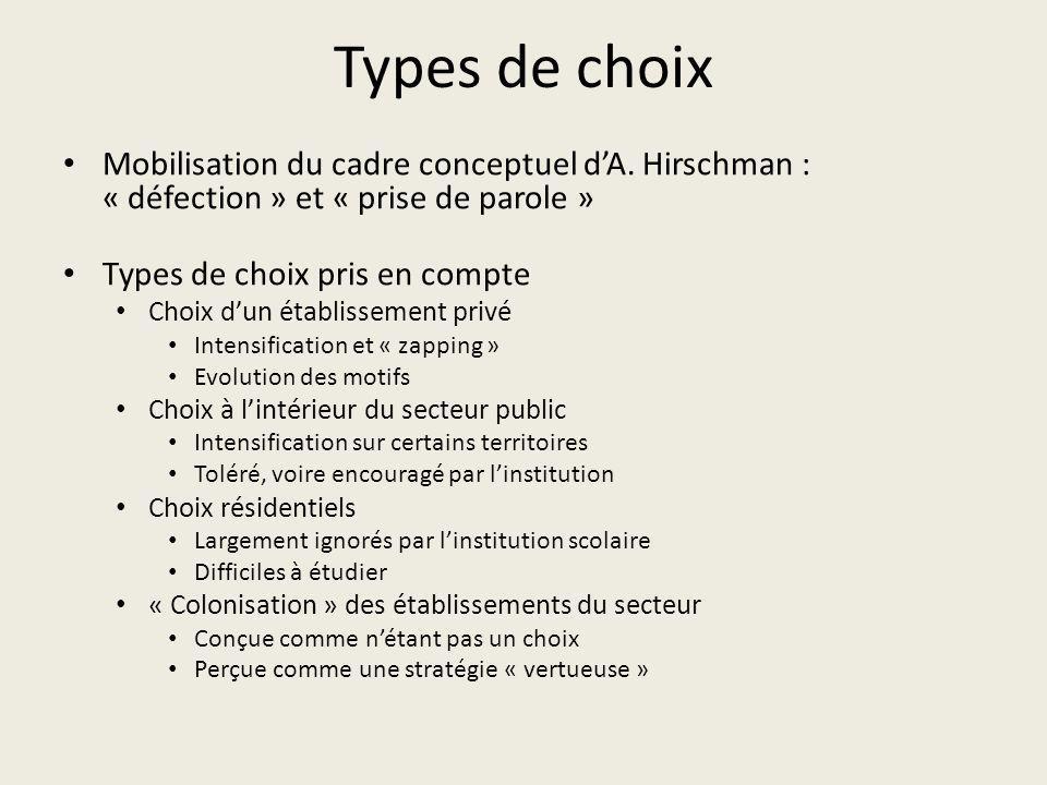 Types de choix Mobilisation du cadre conceptuel d'A. Hirschman : « défection » et « prise de parole »