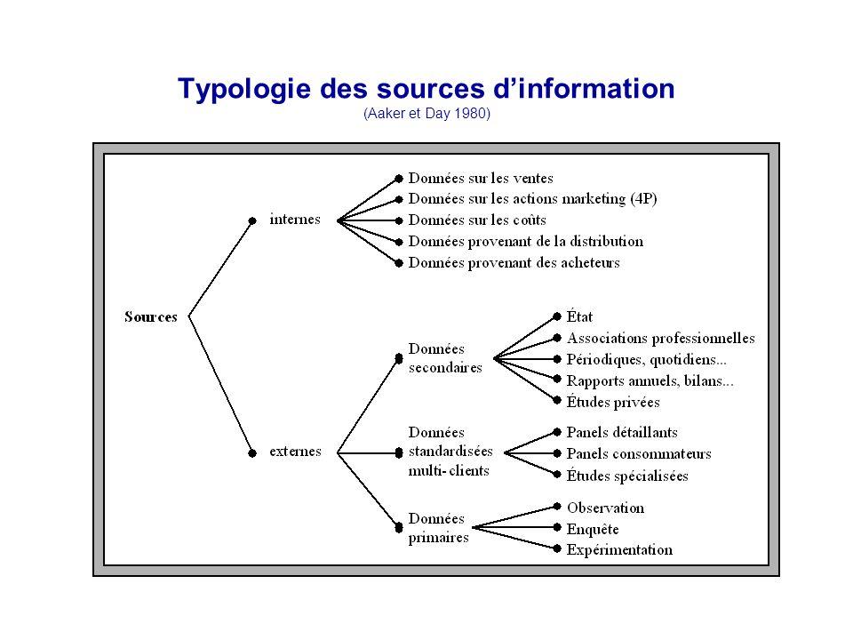 Typologie des sources d'information (Aaker et Day 1980)