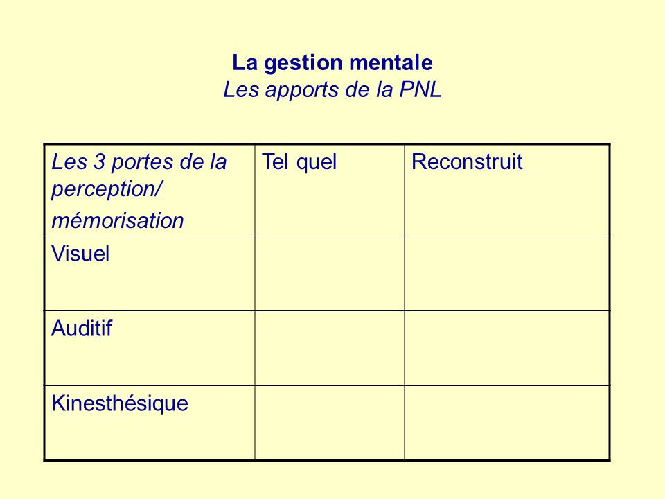 La gestion mentale Les apports de la PNL