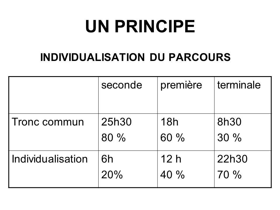INDIVIDUALISATION DU PARCOURS