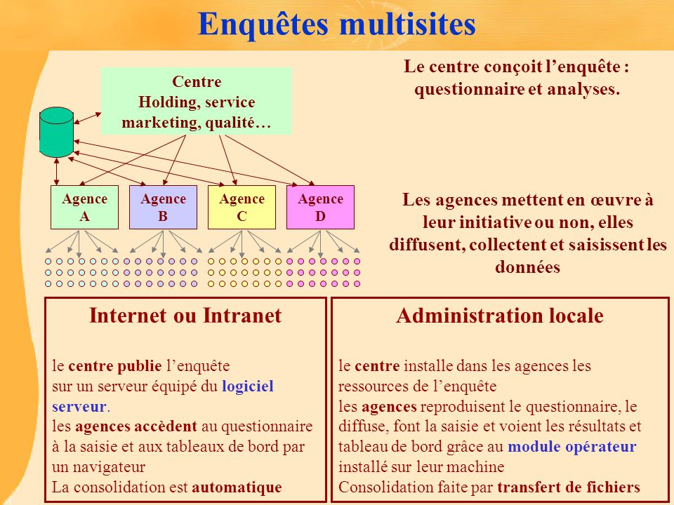 Enquêtes multisites Internet ou Intranet Administration locale