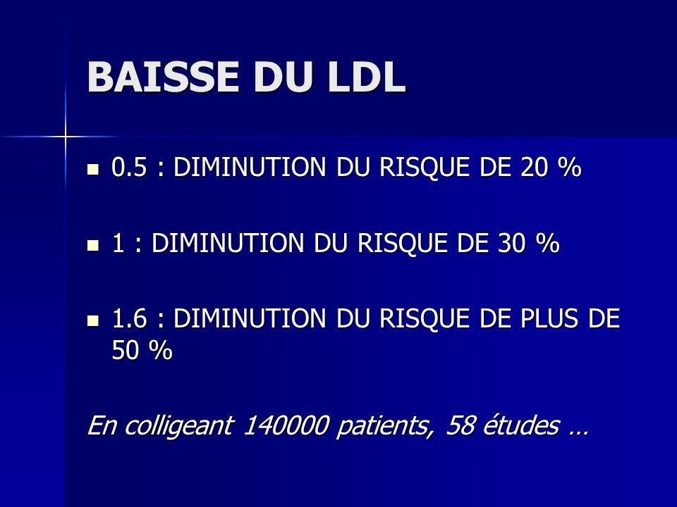 BAISSE DU LDL 0.5 : DIMINUTION DU RISQUE DE 20 %