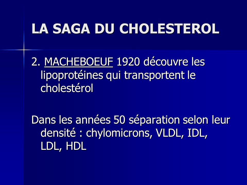 LA SAGA DU CHOLESTEROL 2. MACHEBOEUF 1920 découvre les lipoprotéines qui transportent le cholestérol.