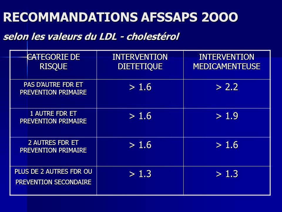 RECOMMANDATIONS AFSSAPS 2OOO selon les valeurs du LDL - cholestérol