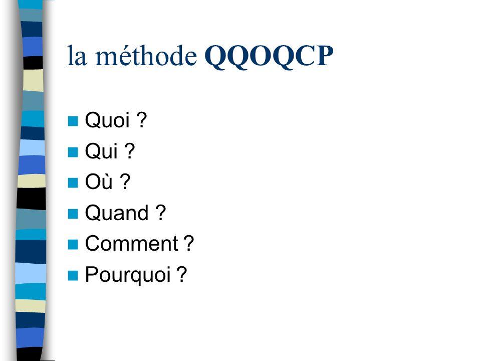 la méthode QQOQCP Quoi Qui Où Quand Comment Pourquoi