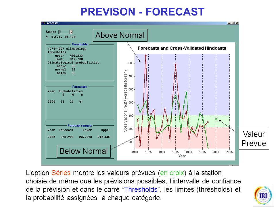 PREVISON - FORECAST Above Normal Valeur Prevue Below Normal