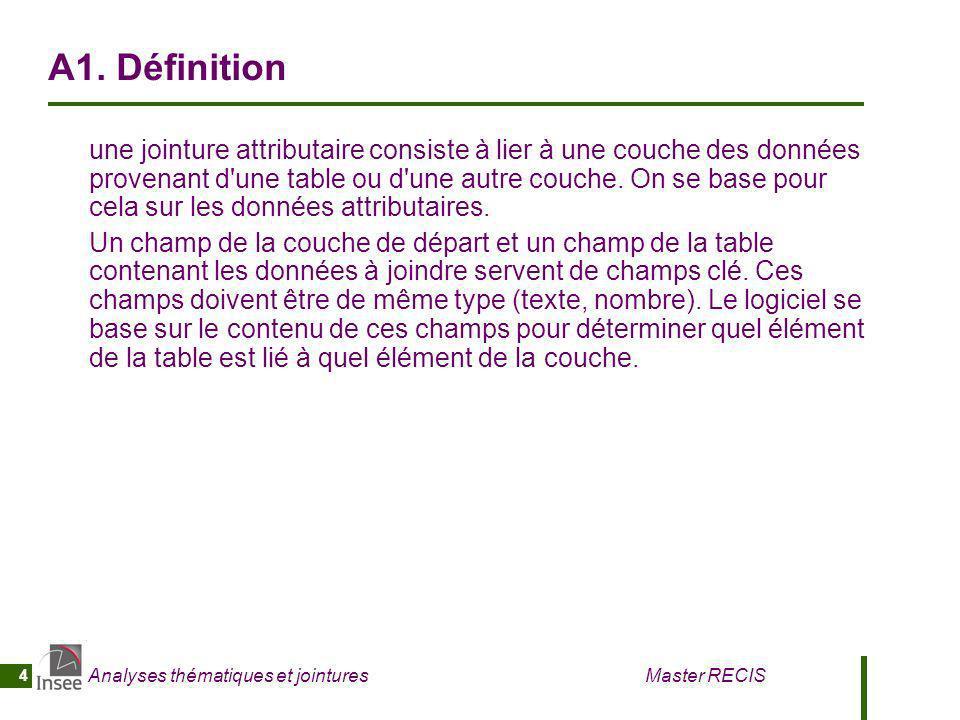 A1. Définition