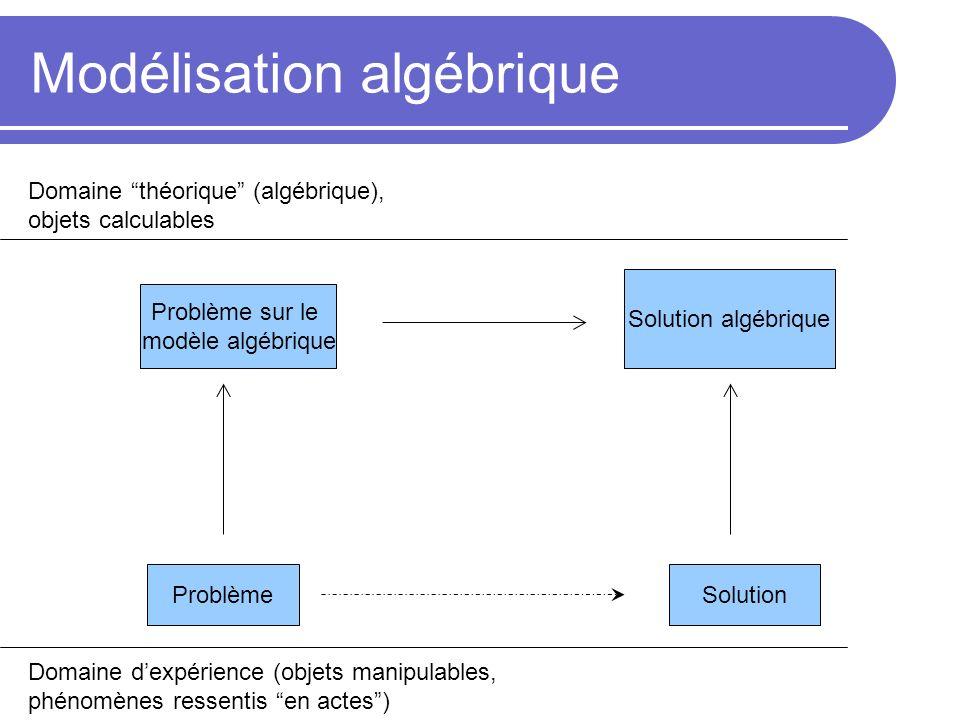 Modélisation algébrique