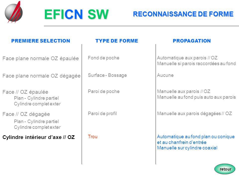 EFICN SW RECONNAISSANCE DE FORME Face plane normale OZ épaulée