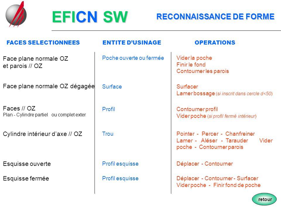 EFICN SW RECONNAISSANCE DE FORME Face plane normale OZ et parois // OZ