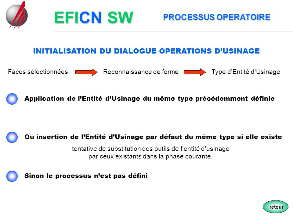 INITIALISATION DU DIALOGUE OPERATIONS D'USINAGE