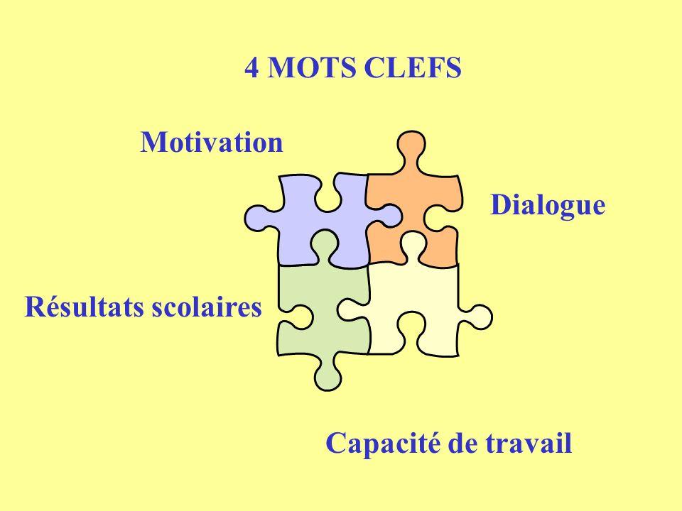 4 MOTS CLEFS Motivation Dialogue Résultats scolaires Capacité de travail