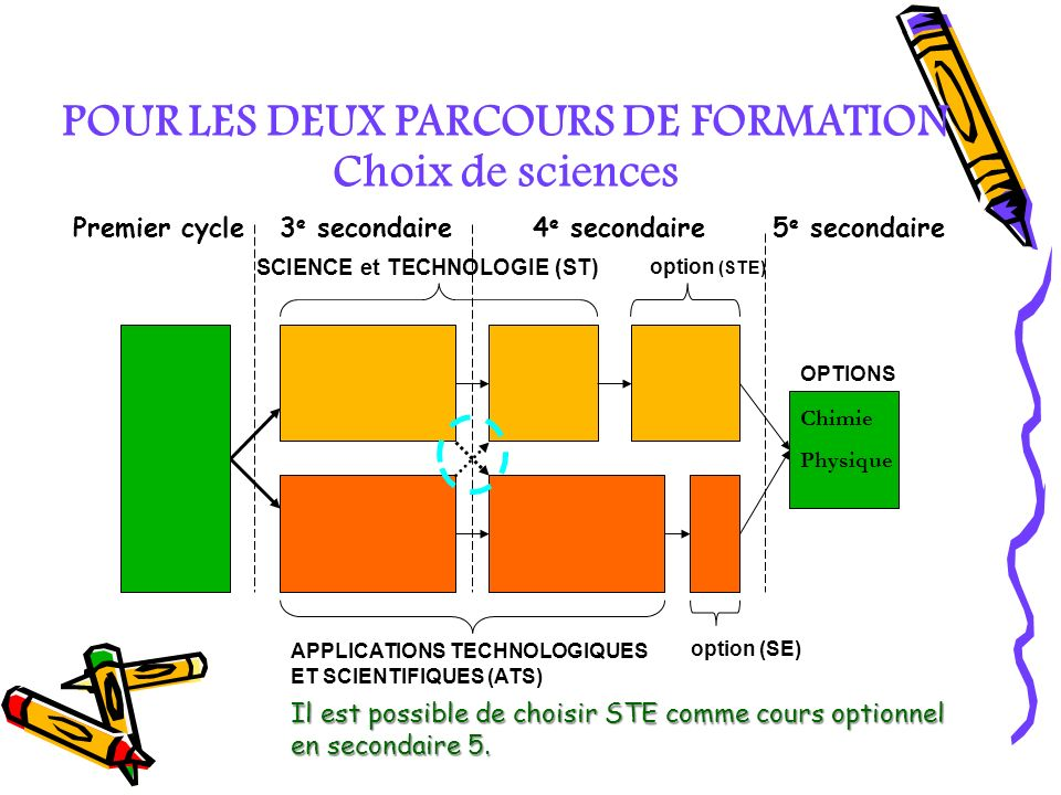 POUR LES DEUX PARCOURS DE FORMATION Choix de sciences