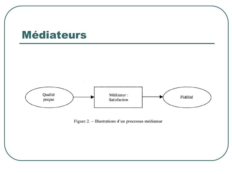 Médiateurs