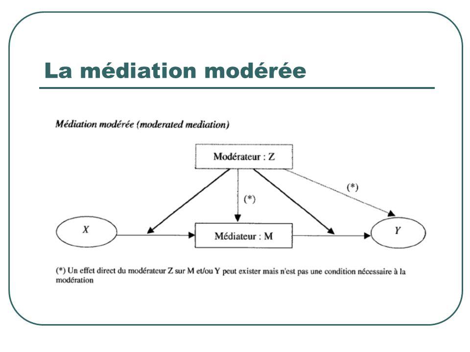 La médiation modérée