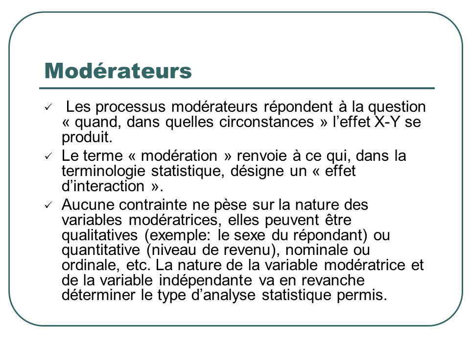 Modérateurs Les processus modérateurs répondent à la question « quand, dans quelles circonstances » l'effet X-Y se produit.