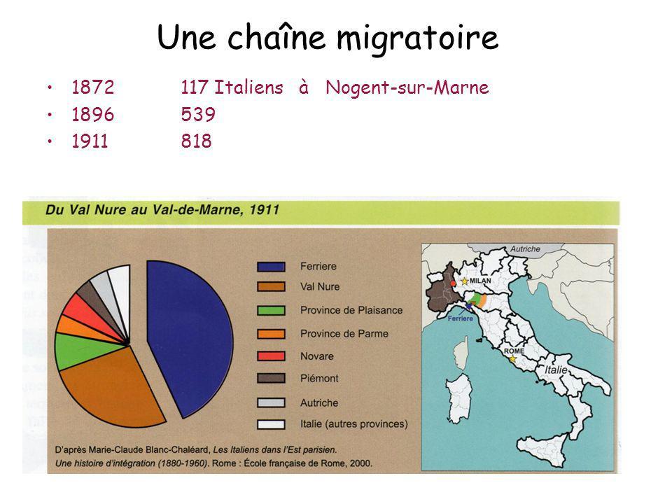 Une chaîne migratoire 1872 117 Italiens à Nogent-sur-Marne 1896 539