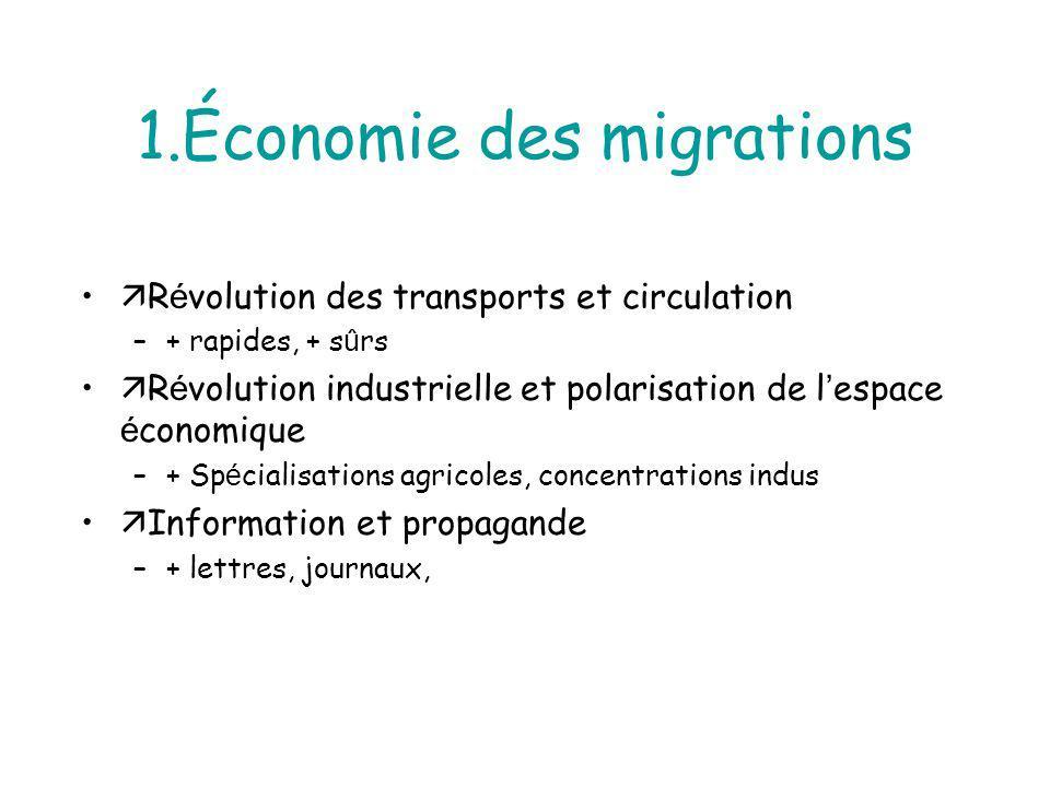 1.Économie des migrations