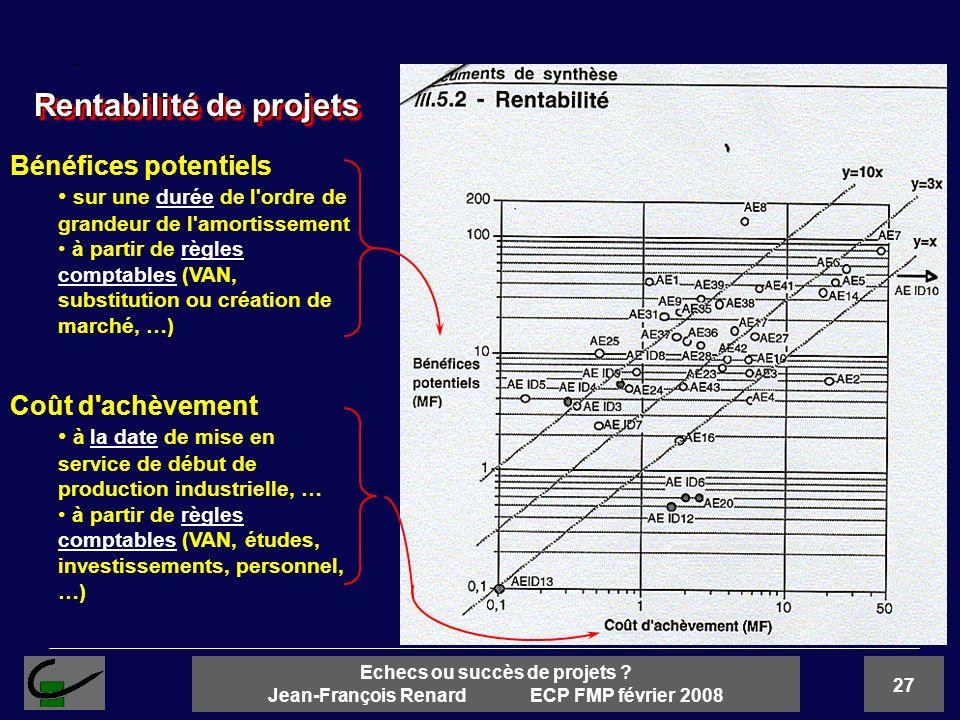Rentabilité de projets