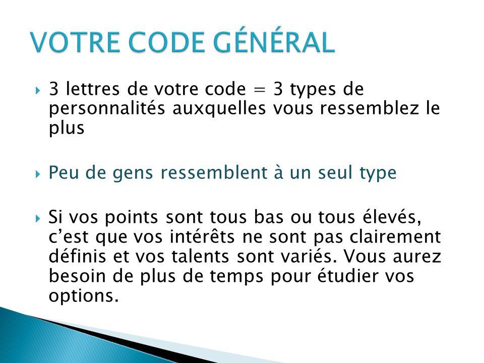 VOTRE CODE GÉNÉRAL 3 lettres de votre code = 3 types de personnalités auxquelles vous ressemblez le plus.