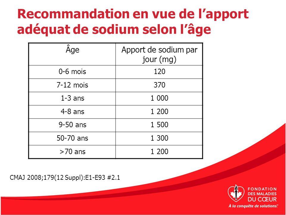 Recommandation en vue de l'apport adéquat de sodium selon l'âge