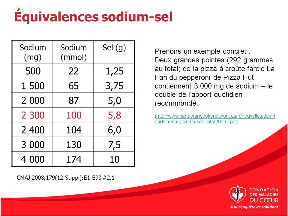 Équivalences sodium-sel