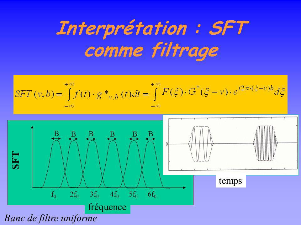 Interprétation : SFT comme filtrage